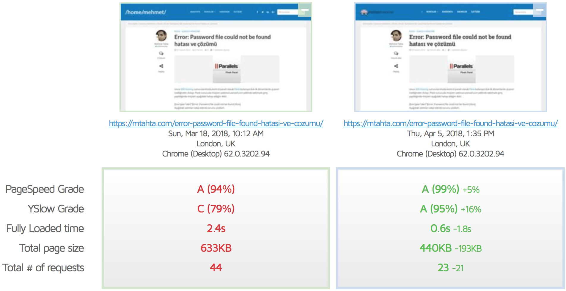 Disqus vs WordPress Yorum Sistemi